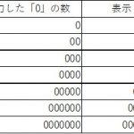エクセルで数字を入力するときに先頭の「0」を表示させる方法【Excel2016】