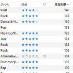 iTunesで再生回数の引き継ぎに失敗してもGoogle Play Musicで読み込めば復活するかも